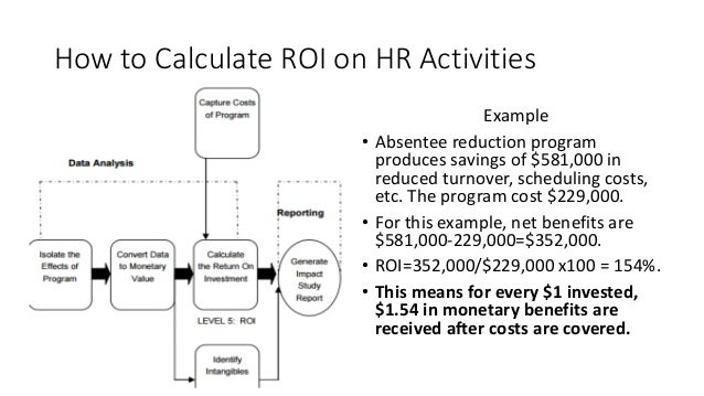 How to Calculate ROI on HR Activities Example • Absentee reduction program produces savings of $581,000 in reduced turnove...