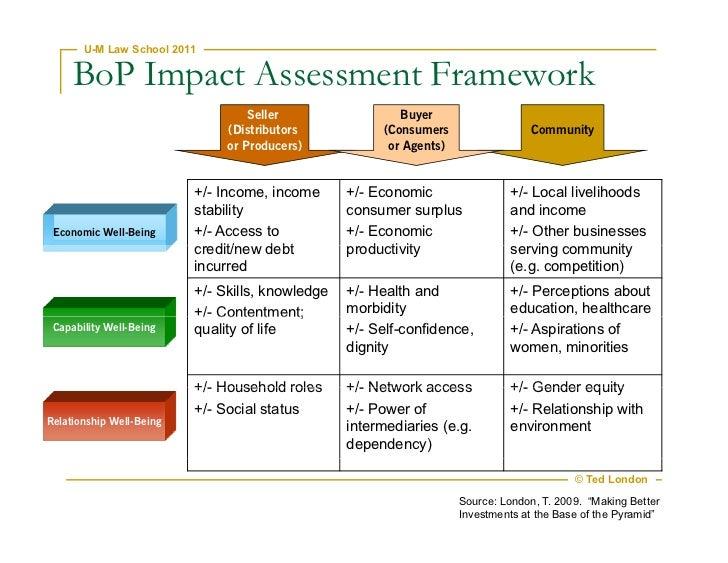 assess the impact of social media