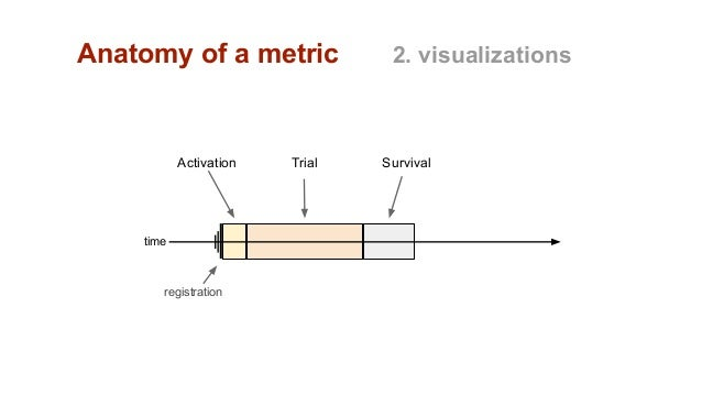 Anatomy of a metric 2. visualizations registration time Activation Trial Survival