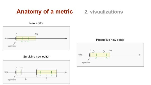 Anatomy of a metric 2. visualizations New editor Productive new editor Surviving new editor