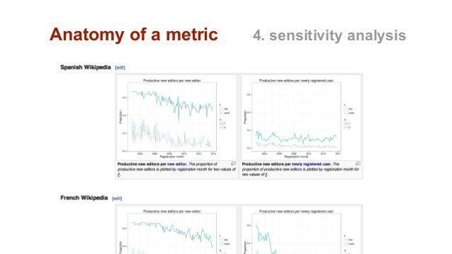 Anatomy of a metric 4. sensitivity analysis