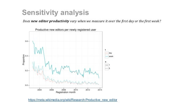Sensitivity analysis https://meta.wikimedia.org/wiki/Research:Productive_new_editor Does new editor productivity vary when...