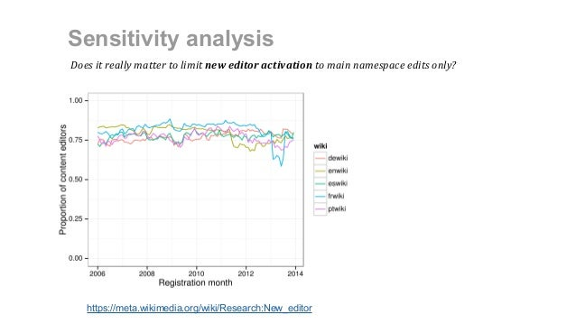 Sensitivity analysis https://meta.wikimedia.org/wiki/Research:New_editor Does it really matter to limit new editor activat...