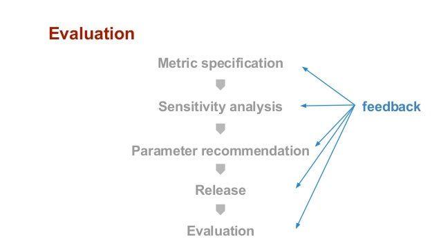 Metric specification Sensitivity analysis Parameter recommendation Release Evaluation Evaluation feedback