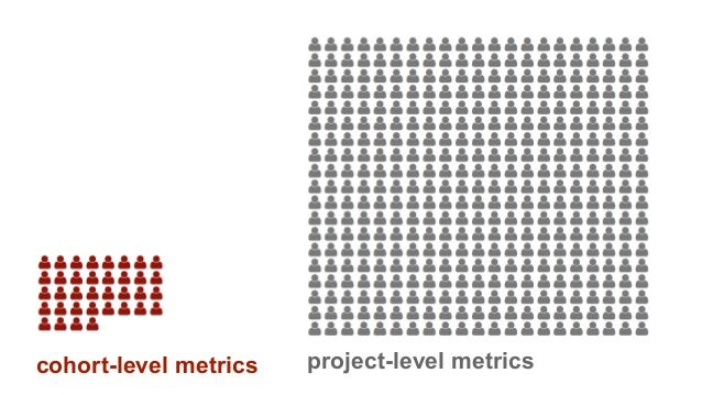cohort-level metrics project-level metrics
