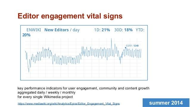 ENWIKI New Editors / day 1D: 21% 30D: 18% YTD: 20% Editor engagement vital signs key performance indicators for user engag...