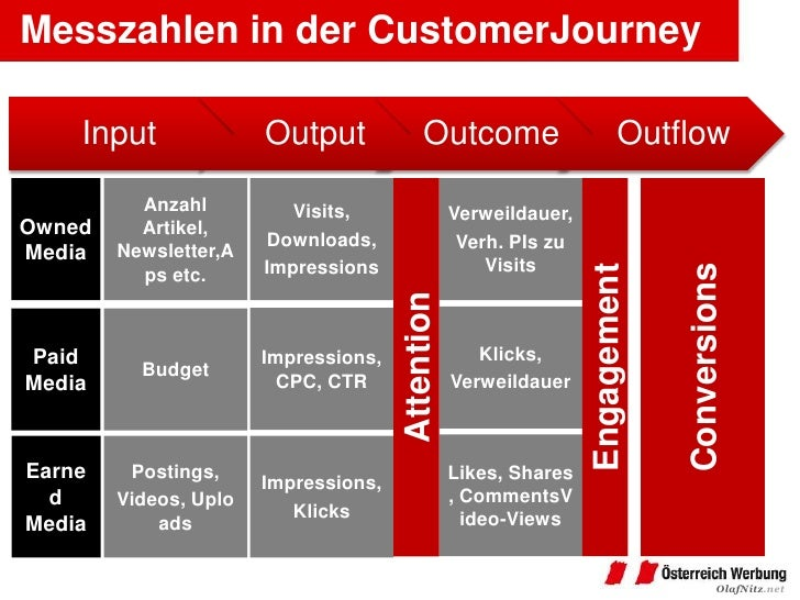 Messzahlen in der CustomerJourney    Input              Output              Outcome                       Outflow         ...