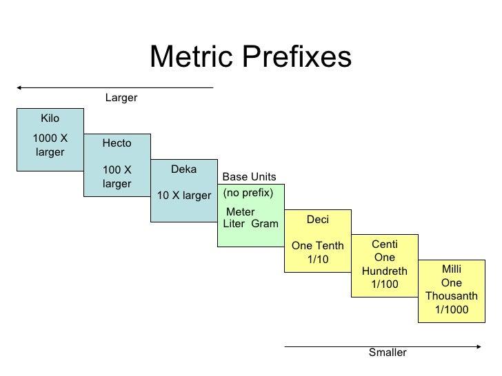 metric prefixes kilo 1000x larger smaller base units kilo 1000