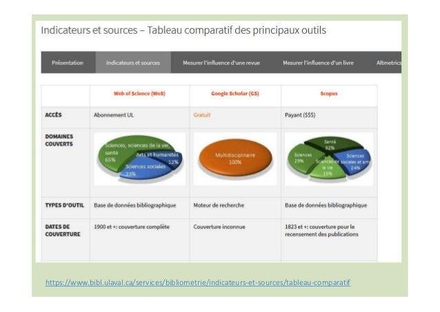 Web of Science - Initialement bases de l'Institute for Scientific Information – ISI Fondé par Eugene Garfield dans les ann...