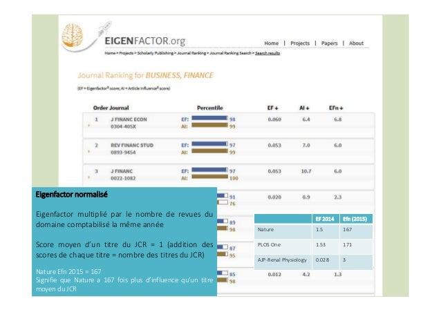 Scopus Base de données bibliographiques payante lancée par Elsevier en 2004 Référence 21 000 titres de revues Propose Cite...