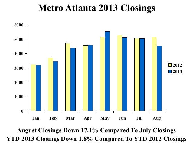 Metro atlanta real estate market trends september 2013 for Real estate market trends