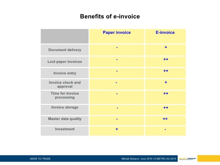 benefits of electronic invoice