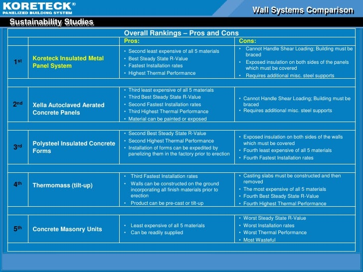 Metro nashville korteck powerpoint for Icf construction pros and cons