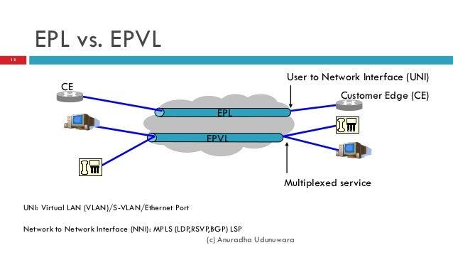 metro ethernet concepts