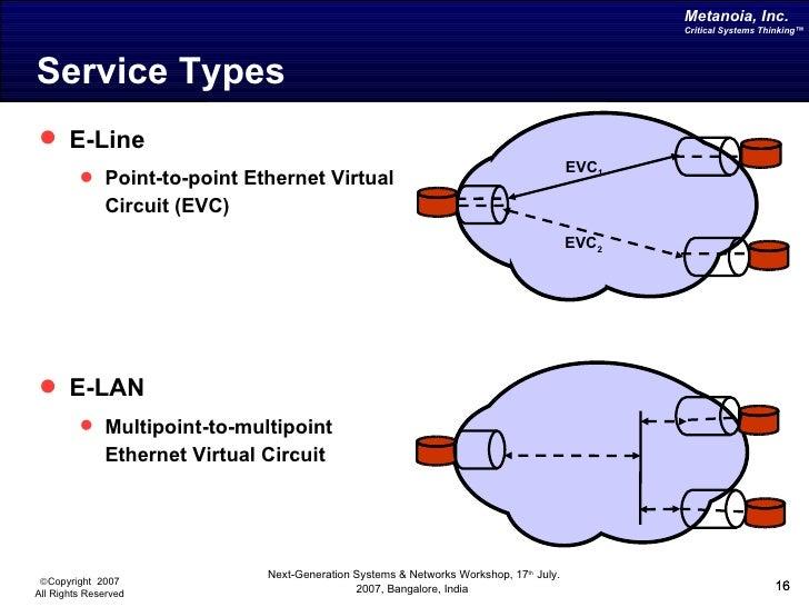 metro ethernet metanoiaincnextgenworkshop20070717 16 728?cb=1336462348 metro ethernet metanoiainc next gen workshop_2007 07 17 Home Ethernet Wiring Diagram at crackthecode.co