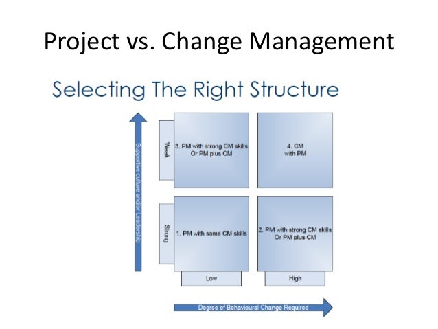 Project and Change Management Trends, Where We Are and Where We Are G…