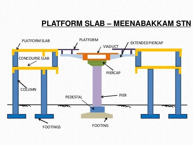 Metro Presentation