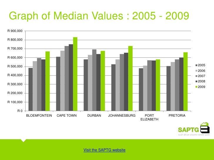Metro Property Prices  Slide 3