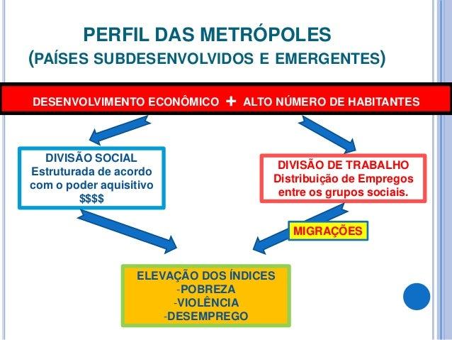 PERFIL DAS METRÓPOLES (PAÍSES SUBDESENVOLVIDOS E EMERGENTES) DESENVOLVIMENTO ECONÔMICO + ALTO NÚMERO DE HABITANTES DIVISÃO...