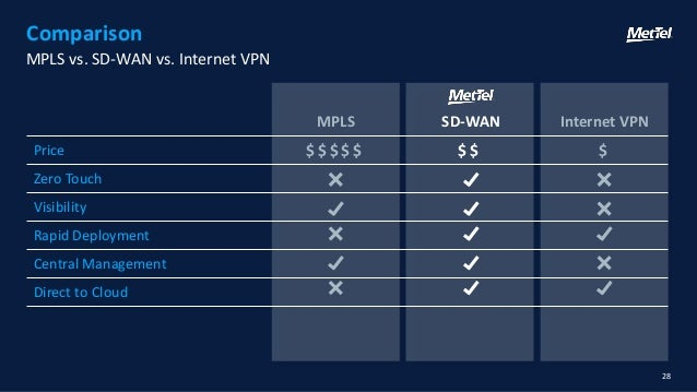 Mettel Sd Wan Hidden Benefits Webinar Deck Jan 17