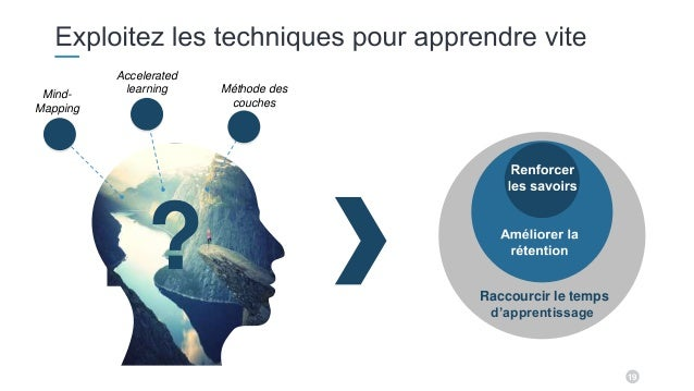 19 ? Accelerated learning Méthode des couches Raccourcir le temps d'apprentissage Mind- Mapping