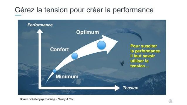22 Tension Performance Optimum Confort Minimum Pour susciter la performance il faut savoir utiliser la tension… Source : C...