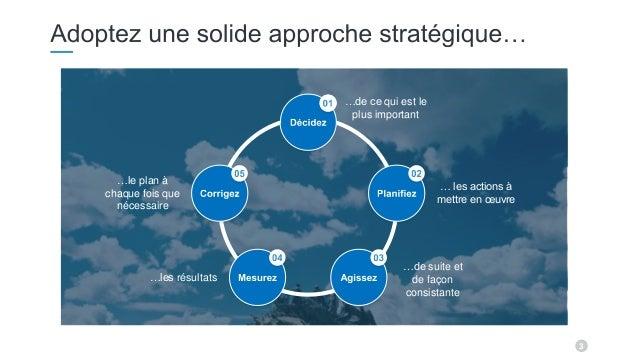 3 …de ce qui est le plus important … les actions à mettre en œuvre …le plan à chaque fois que nécessaire …les résultats …d...