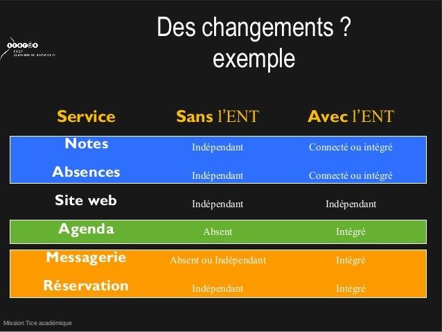 Mission Tice académiqueDes changements ?exempleService Sans l'ENT Avec l'ENTNotes Indépendant Connecté ou intégréAbsences ...