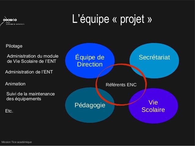 Mission Tice académiqueL'équipe « projet »Équipe deDirectionSecrétariatVieScolairePédagogieRéférents ENCAdministration de ...