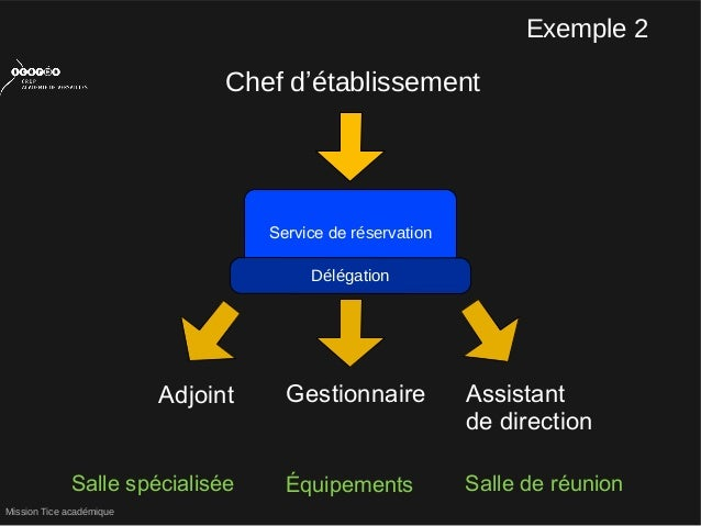 Mission Tice académiqueChef d'établissementService de réservationAdjoint Assistantde directionGestionnaireSalle spécialisé...