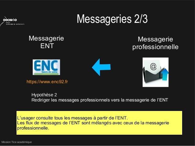 Mission Tice académiqueMessageries 2/3MessagerieENTMessagerieprofessionnelleHypothèse 2Rediriger les messages professionne...