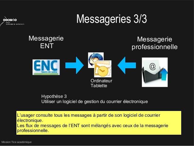 Mission Tice académiqueMessageries 3/3MessagerieENTMessagerieprofessionnelleHypothèse 3Utiliser un logiciel de gestion du ...