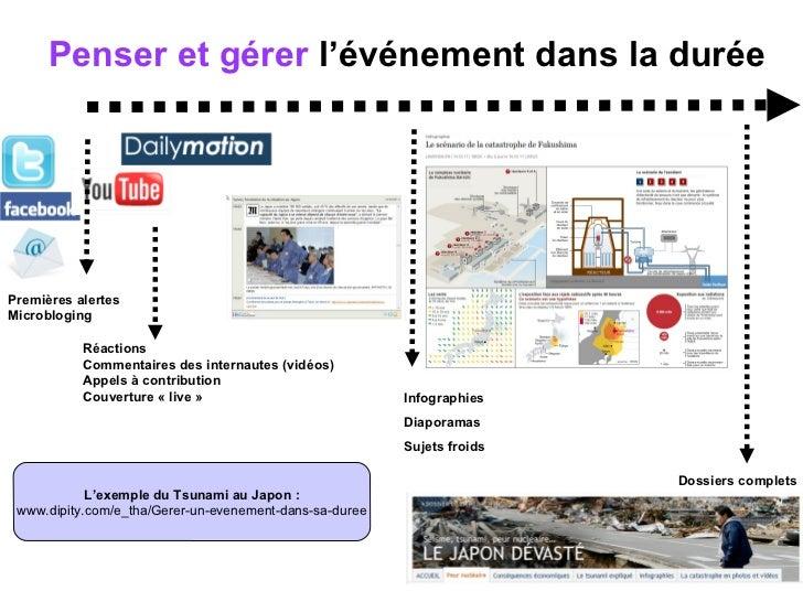 Penser et gérer  l'événement dans la durée L'exemple du Tsunami au Japon : www.dipity.com/e_tha/Gerer-un-evenement-dans-sa...