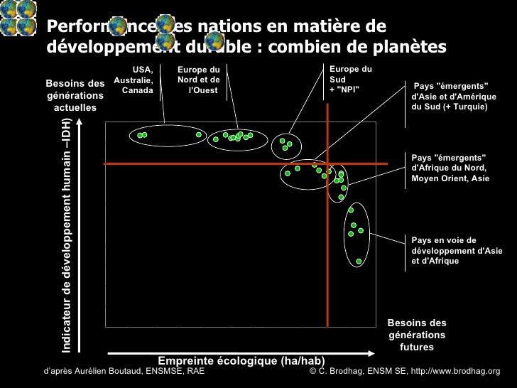 Performance des nations en matière de développement durable : combien de planètes d'après Aurélien Boutaud, ENSMSE, RAE © ...