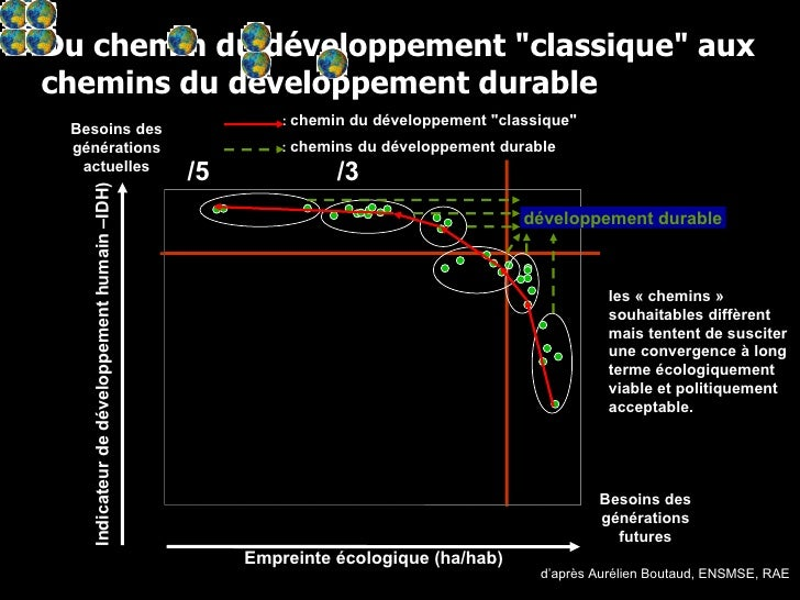"""Du chemin du développement """"classique"""" aux chemins du développement durable d'après Aurélien Boutaud, ENSMSE, RA..."""