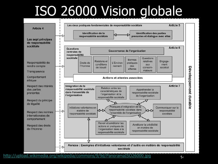 ISO 26000 Vision globale http://upload.wikimedia.org/wikipedia/commons/9/9d/PanoramaISO26000.jpg