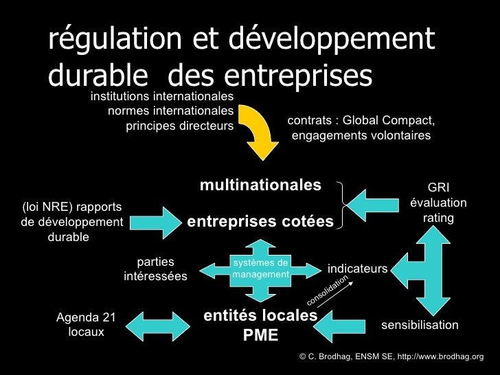 régulation et développement durable  des entreprises © C. Brodhag, ENSM SE, http://www.brodhag.org  institutions internati...