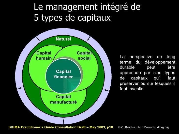 Le management intégré de 5 types de capitaux Capital manufacturé Capital humain Capital social Naturel Capital financier S...
