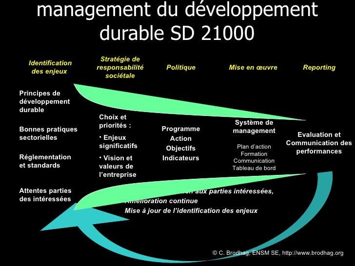 management du développement durable SD 21000 © C. Brodhag, ENSM SE, http://www.brodhag.org  Retour d'information aux parti...