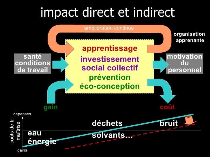 impact direct et indirect apprentissage amélioration continue organisation  apprenante gain coût déchets solvants… bruit c...