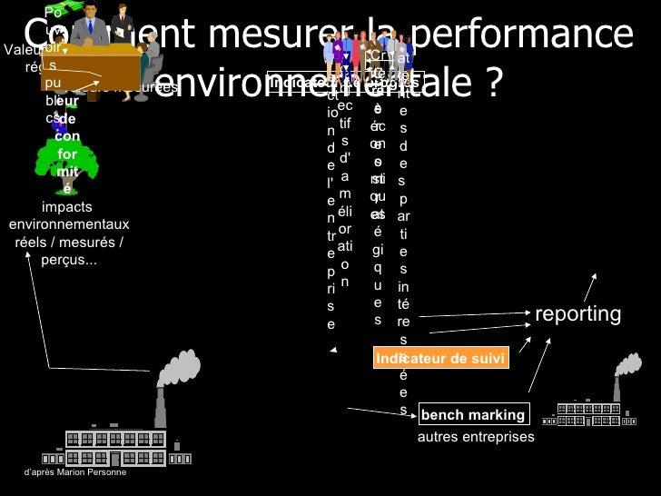 Comment mesurer la performance environnementale ? d'après Marion Personne Indicateur de suivi Indicateur de progrès Object...
