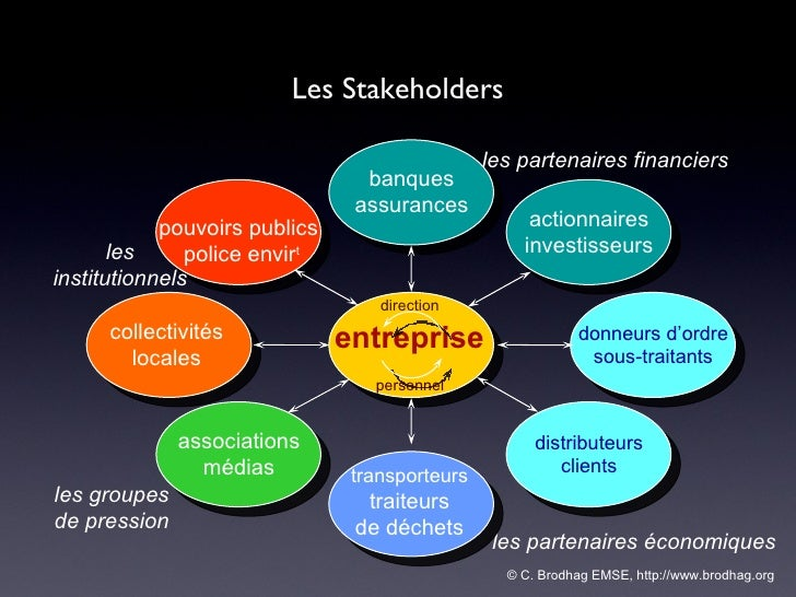 © C. Brodhag EMSE, http://www.brodhag.org  Les Stakeholders entreprise direction les partenaires financiers banques assura...