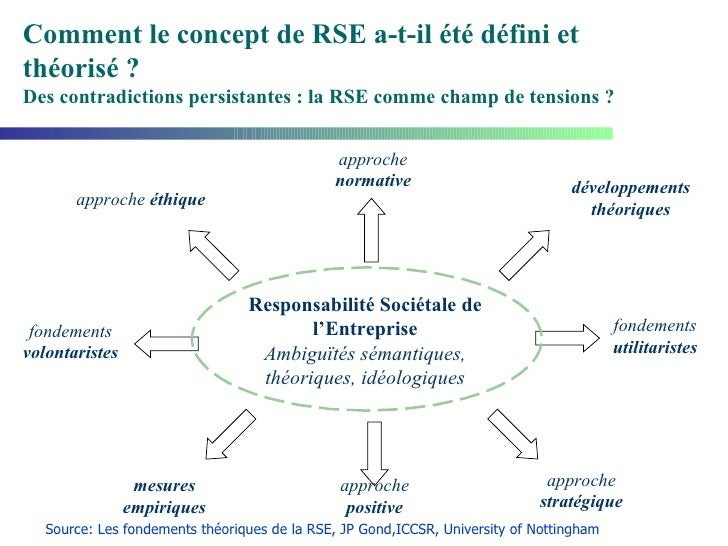 approche  éthique approche  stratégique mesures empiriques développements théoriques fondements  utilitaristes fondements ...