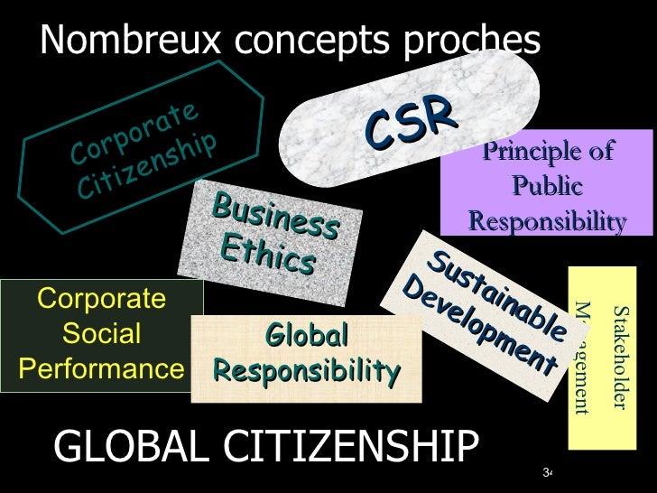 Nombreux concepts proches Business Ethics GLOBAL CITIZENSHIP Principle of Public Responsibility Corporate Social Performan...