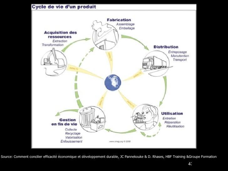Source: Comment concilier efficacité économique et développement durable, JC Pannekouke & D. Rhases, HBF Training &Groupe ...