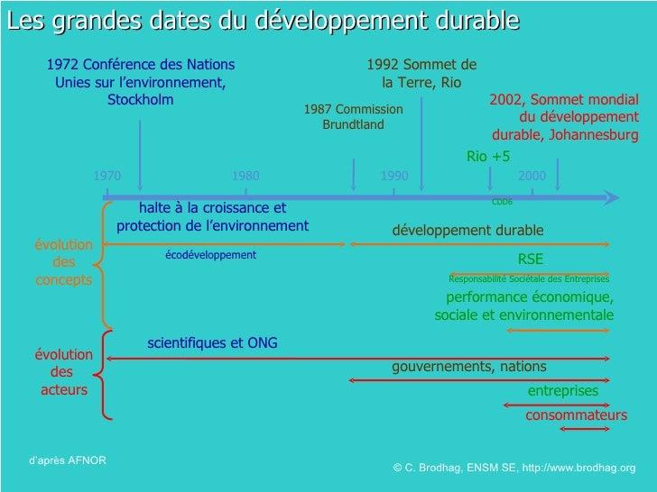 Les grandes dates du développement durable d'après AFNOR © C. Brodhag, ENSM SE, http://www.brodhag.org  1992 Sommet de la ...