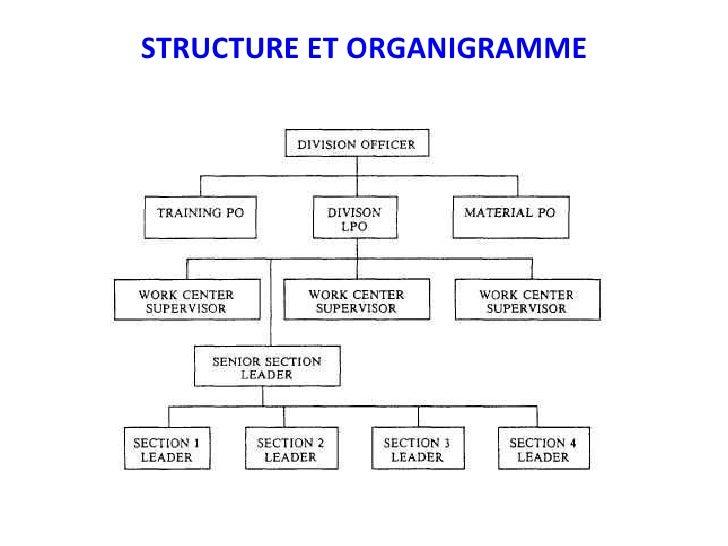 STRUCTURE ET ORGANIGRAMME