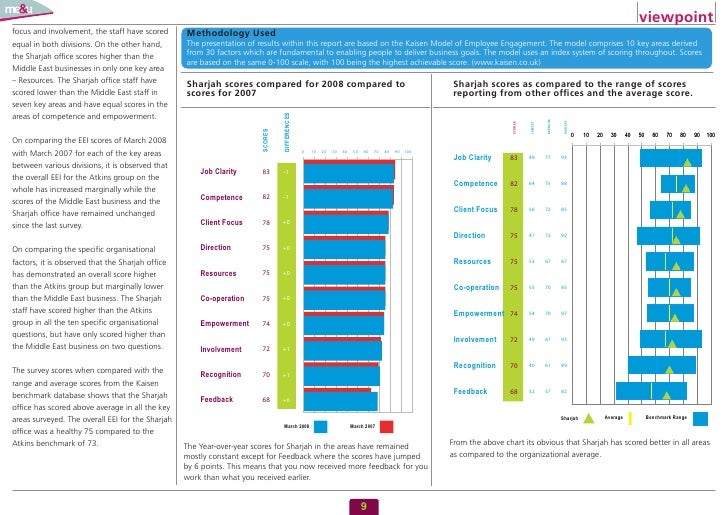 viewpoint focus and involvement, the staff have scored      Methodology Used                                              ...