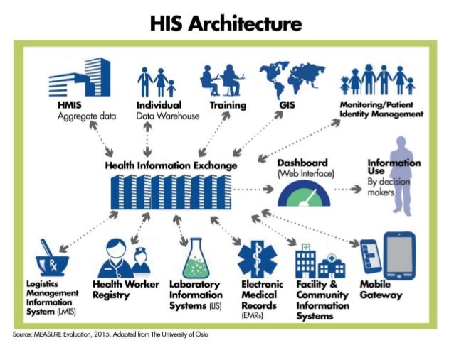 Health Information System: Interoperability and Integration to Maximi…