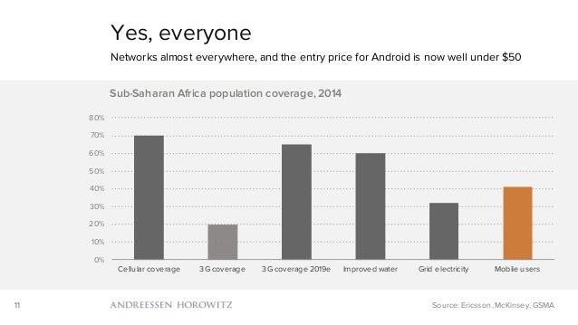 11 Yes, everyone Networks almost everywhere, and the entry price for Android is now well under $50 Source: Ericsson, McKin...